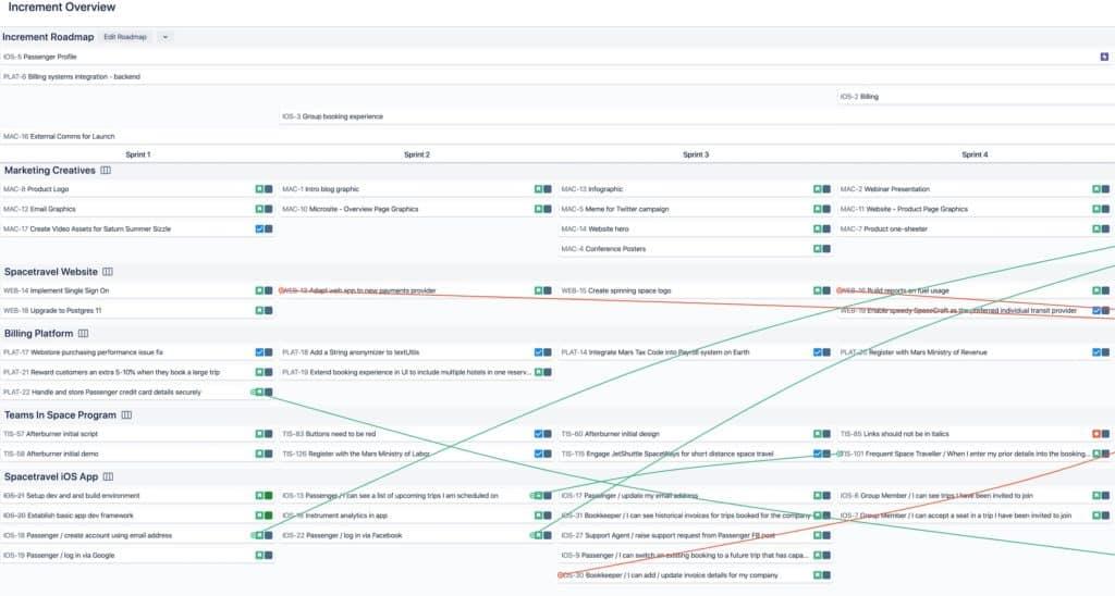 Easy Agile Programs Abhängigkeiten von Tasks und Stories