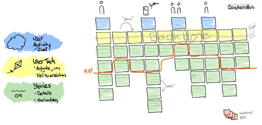 User Story Map Ebenen